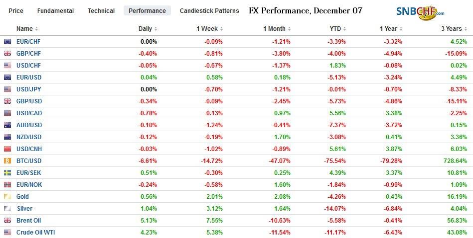 FX Performance, December 07