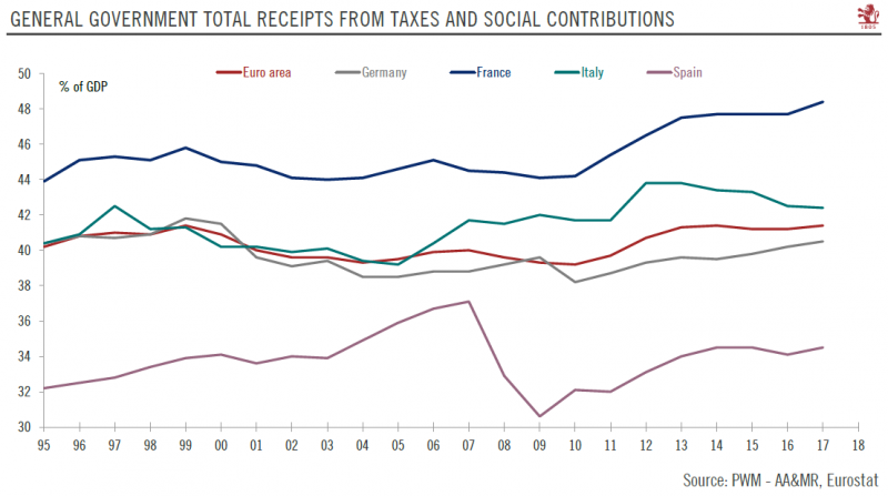 General Government Total Receipts from Taxes and Social Contributions 1995-2018