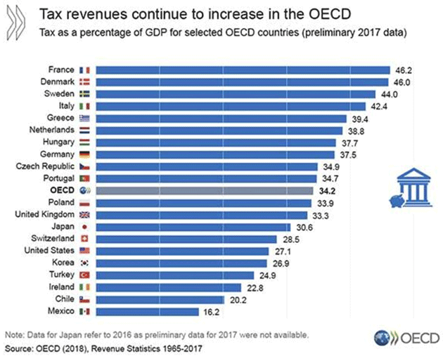 Tax as a percentage of GDP for OECD selected Countries, 1965 - 2017