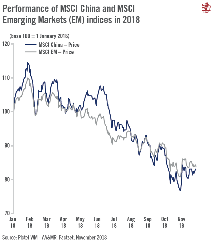MSCI China and Emerging Markets Performance, 2018