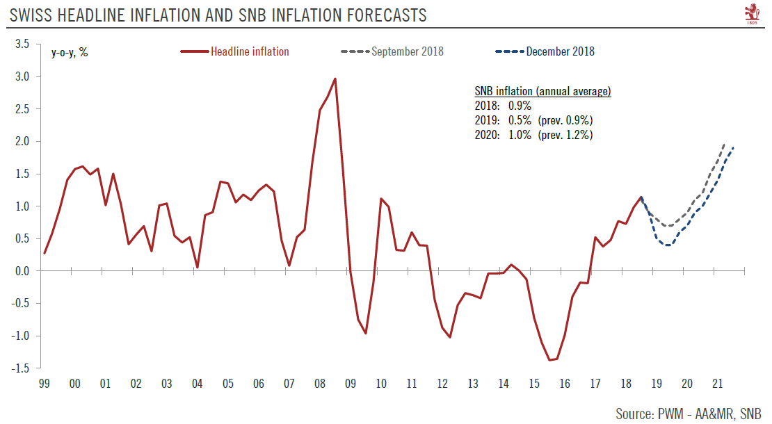 Swiss Headline Inflation and SNB Inflation Forecasts