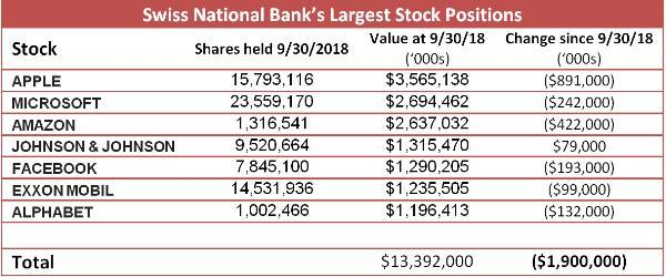 Swiss National Bank Stock Holdings