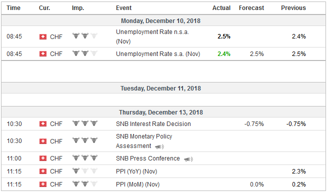 Economic Events: Switzerland, Week December 10