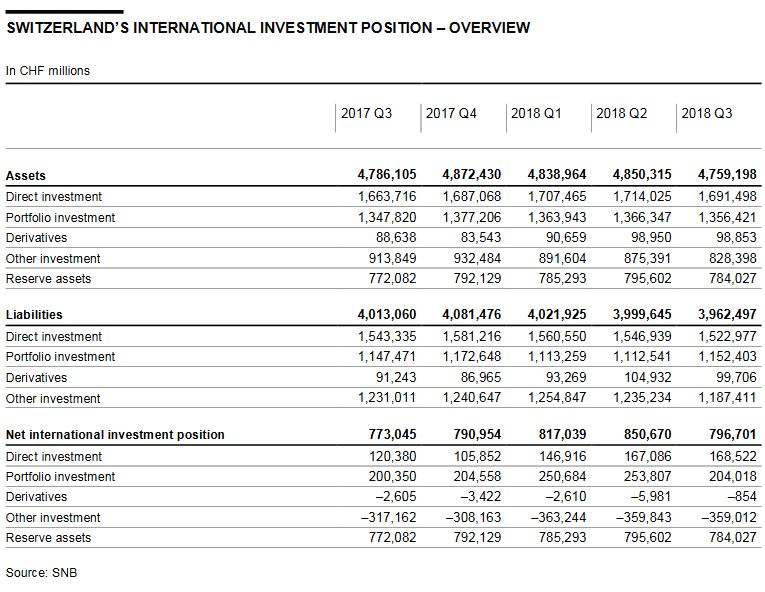 Switzerland International Investment Position