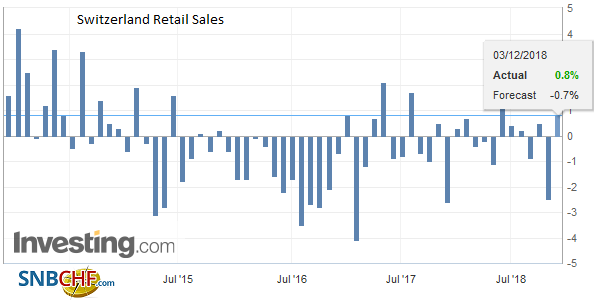 Switzerland Retail Sales YoY, October 2018