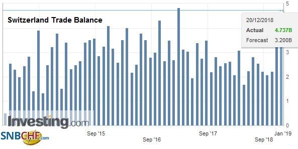 Switzerland Trade Balance, November 2018