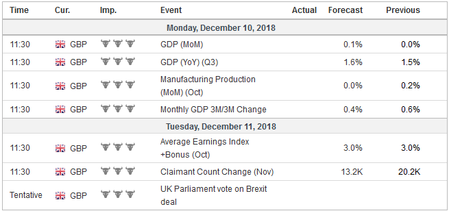 Economic Events: United Kingdom, Week December 10