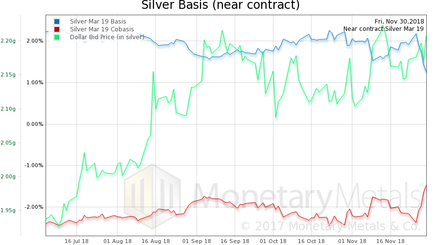 Silver Basis and Co-basis and Dollar Price