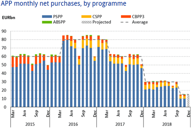 APP Monthly Net Purchases by Program, 2015 - 2018
