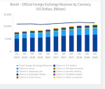 Foreign Exchange Reserves by Currency, Q1 2016 - Q3 2018