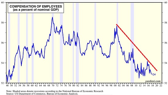 Compensation Employees, 2000 - 2018