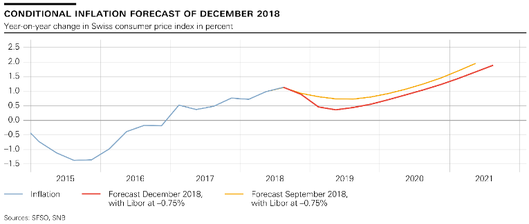 Conditional Inflation Forecast, December 2018
