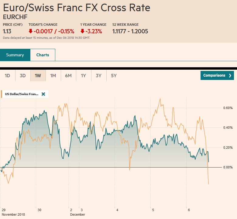 EUR/CHF and USD/CHF, December 06