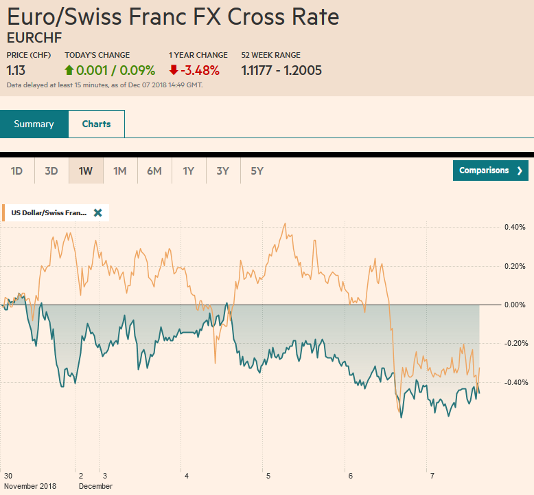 EUR/CHF and USD/CHF, December 07