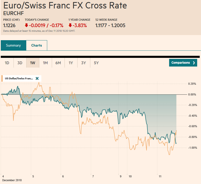 EUR/CHF and USD/CHF, December 11