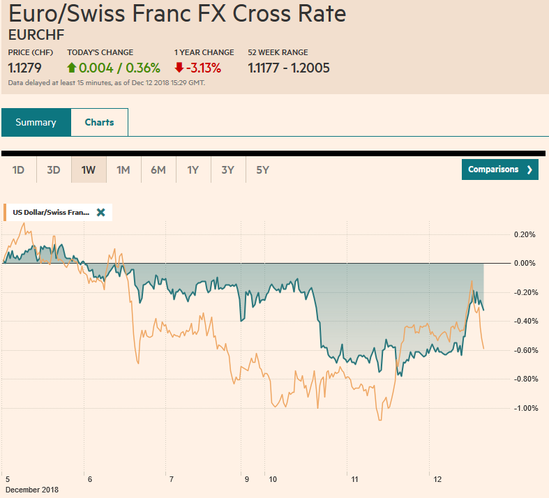 EUR/CHF and USD/CHF, December 12