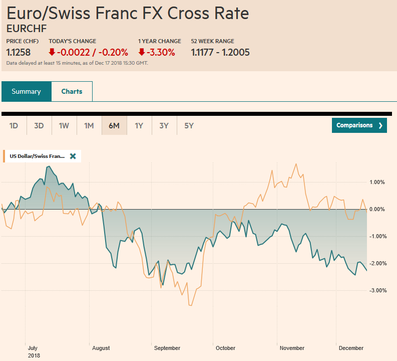 EUR/CHF and USD/CHF, December 17