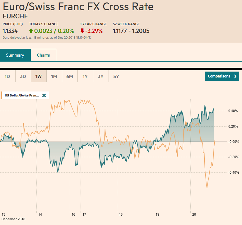 EUR/CHF and USD/CHF, December 20