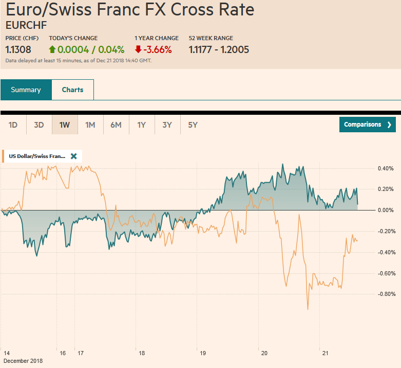 EUR/CHF and USD/CHF, December 21