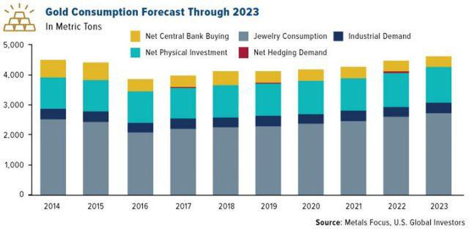 Gold Consumption Forecast Through 2023
