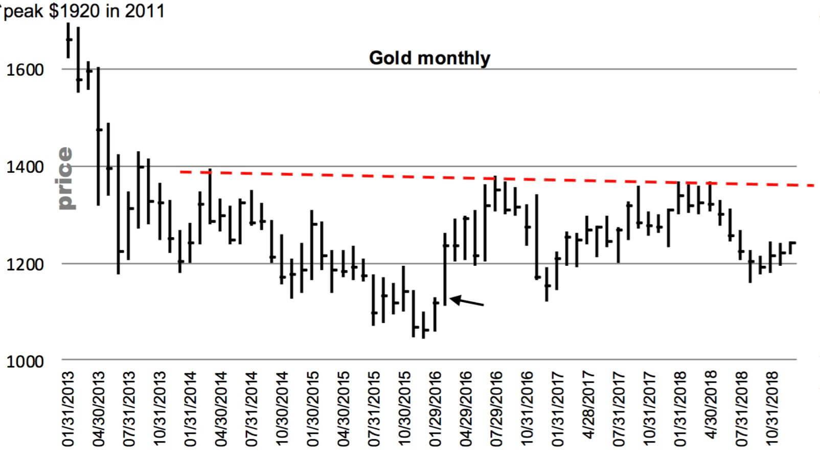 Gold Price, Monthly Jan 2013 - Nov 2018
