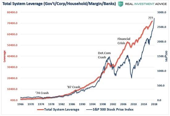 Total System Leverage, 1966 - 2018