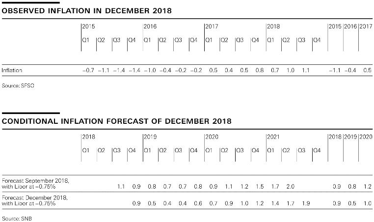 Observed Inflation, December 2018