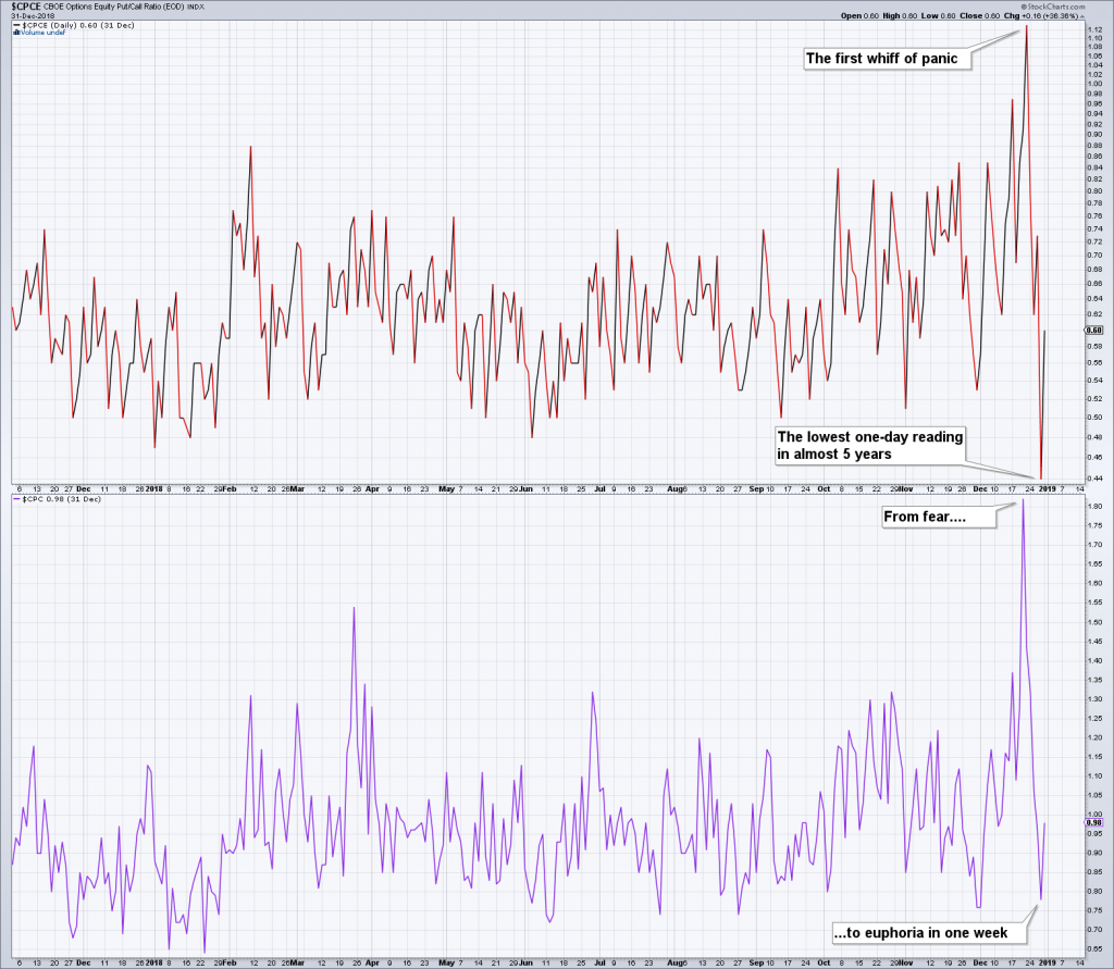 CBOE Options Equity Pull