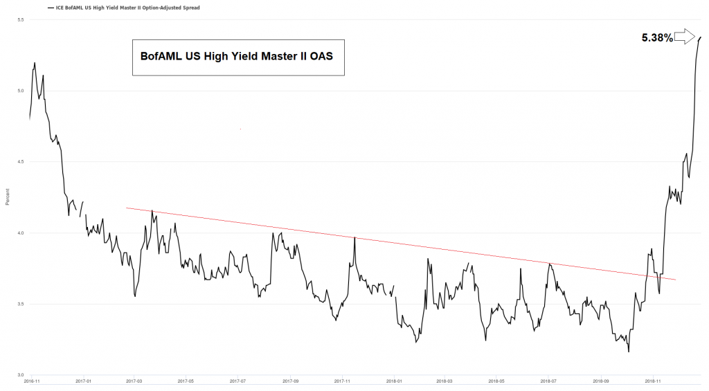 US junk bond spreads