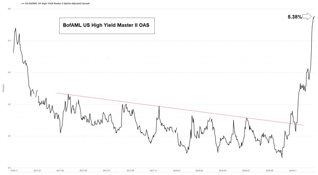 US junk bond spreads