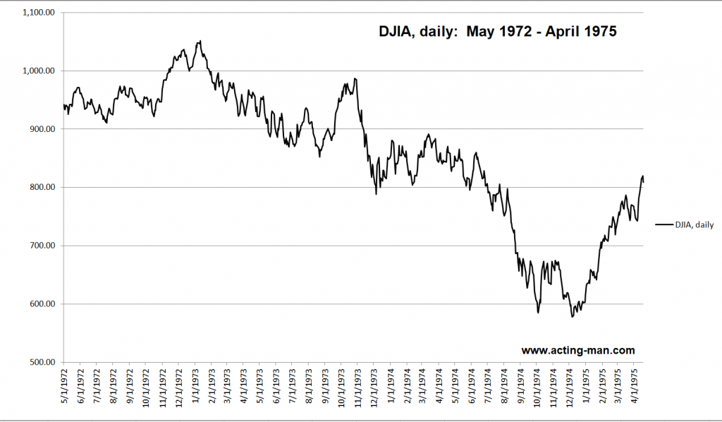DJIA, daily: May 1972 - April 1975