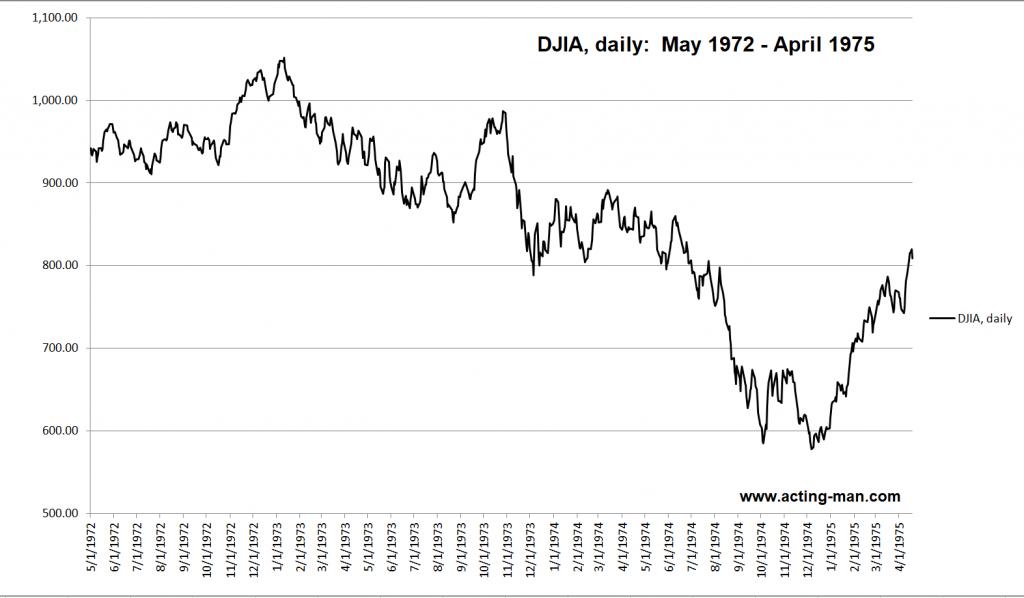 DJIA, daily: May 1972 - April 1975