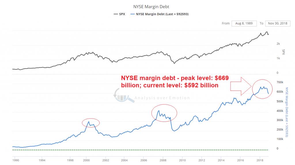 NYSE margin debt since 1990-2018
