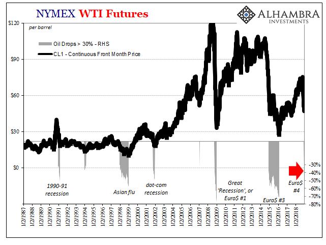 NYMEX WTI Futures 1987-2018
