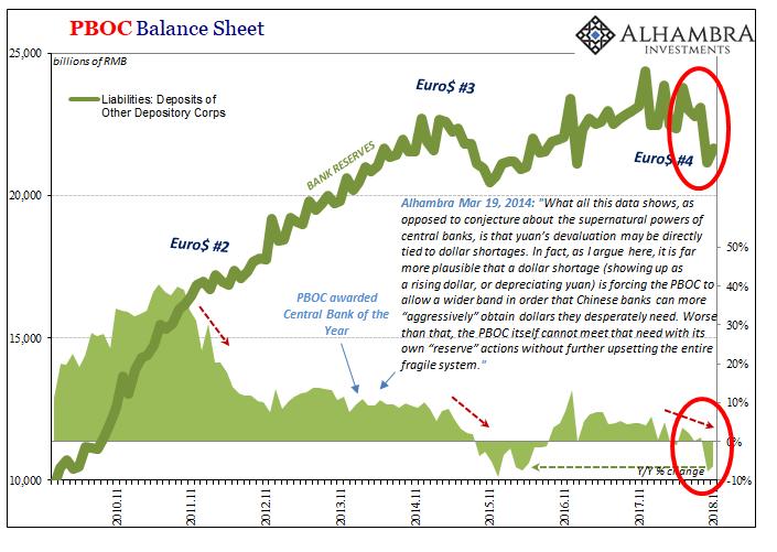PBOC Balance Sheet, Nov 2009 - 2018