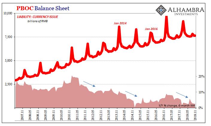 PBOC Balance Sheet, Nov 2007 - 2018