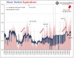 Money Markets Equivalents 2009-2018