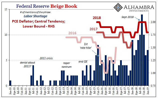 Federal Reserve Beige Book 2010-2019