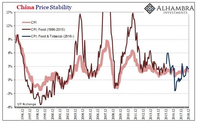 China Price Stability 1996-2018