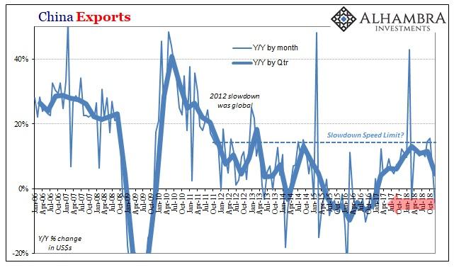 China Exports 2006-2018