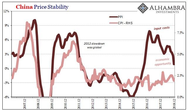 China Price Stability 2007-2018