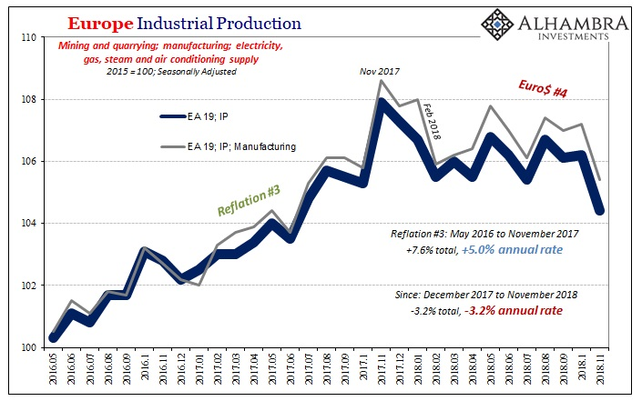 Europe Industrial Production 2016-2018