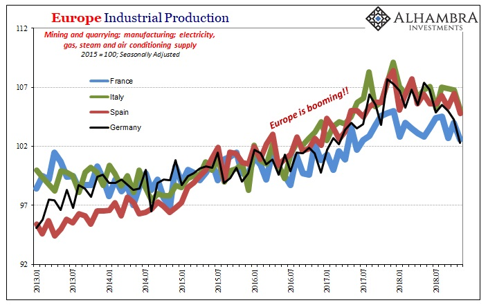 Europe Industrial Production 2013-2018