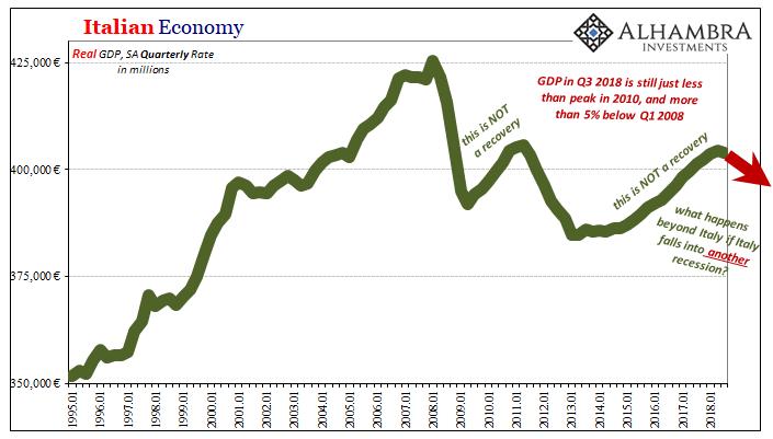 Italian Economy 1995-2018
