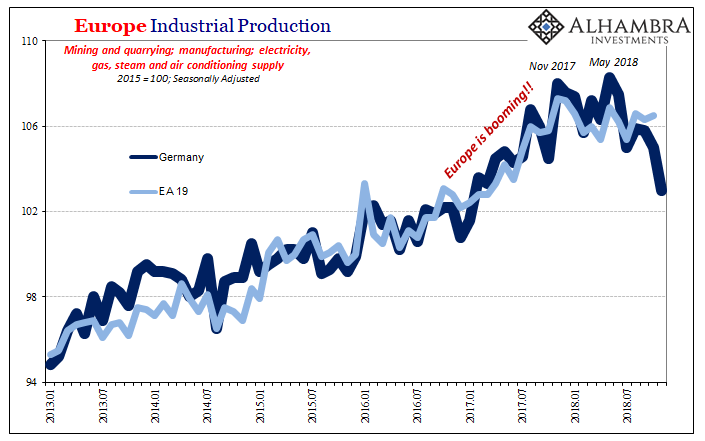 Germany Industrial Production Destatis, Jan 2013 - 2019