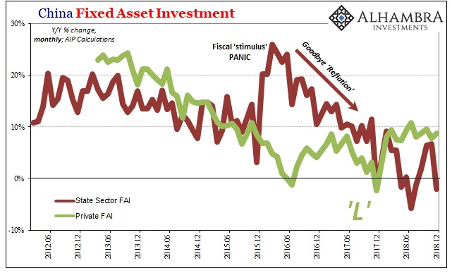 China Fixed Asset Investment, Jun 2012 - Dec 2018