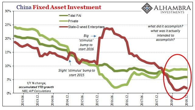 China Fixed Asset Investment, Jun 2013 - 2018