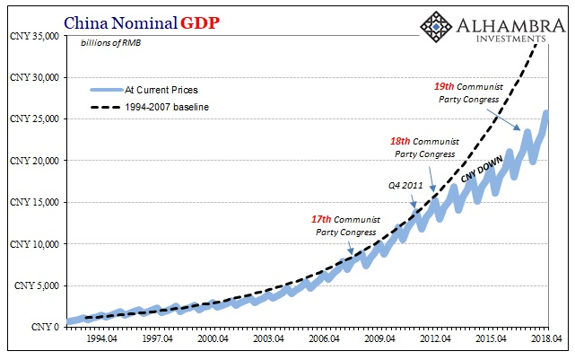 China Nominal Gross Domestic Product, Apr 2004 - 2018