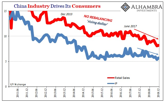 China Industry Drives Its Consumers, June 2011 - Dec 2018