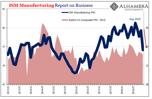 US ISM Manufacturing PMI and Markit Composite PMI, Jan 2013 - 2019